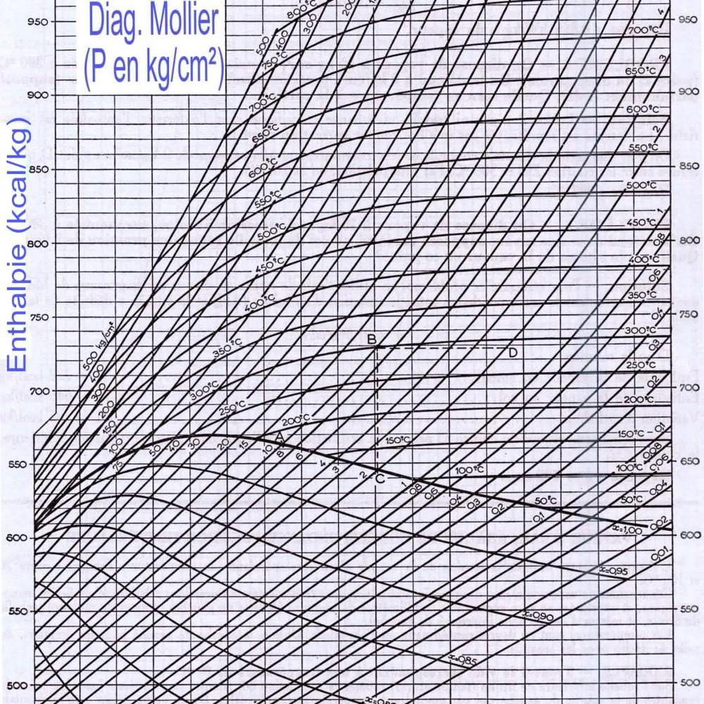 Erfreut Probe Mollier Diagramm Fotos - Bilder für das Lebenslauf ...
